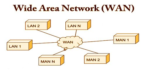 What is a Wide Area Network (WAN)?