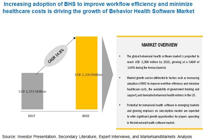 Behavioral Health Software Market to Reach USD 2.31 billion by 2022 - EHR Adoption in Behavioral Health Organizations