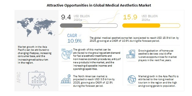Medical Aesthetics Market To Reach USD 15.9 billion by 2025 - Analysis of Major Market Dynamics and Their Impact